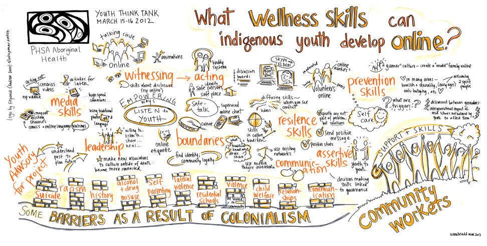 graphic recording graphic facilitation vancouver indigenous and aboriginal health