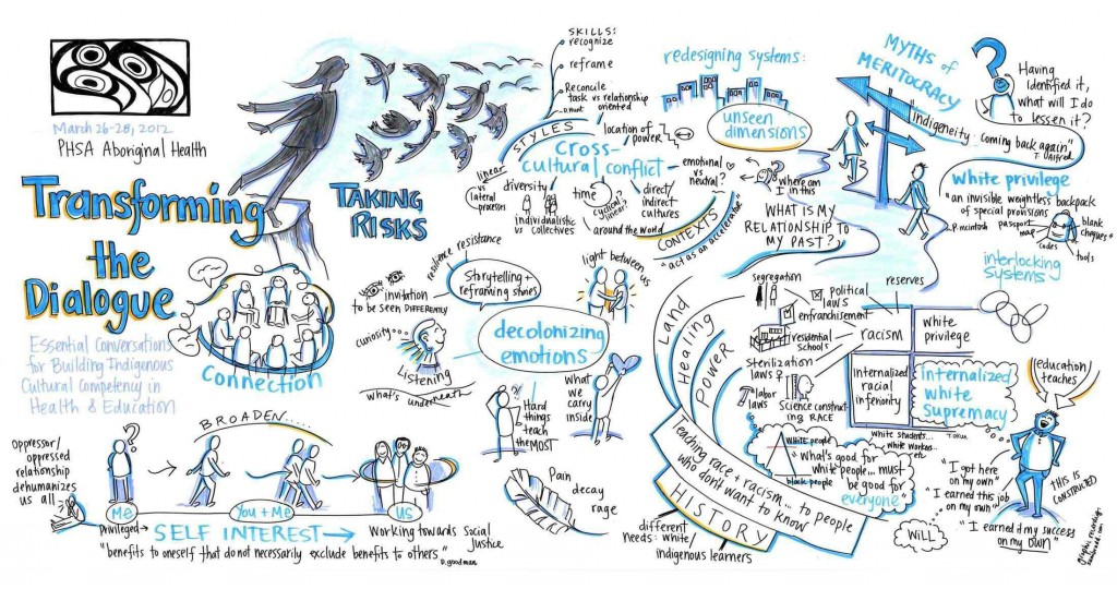 live graphic recording vancouver bc taking risks transforming the dialogue