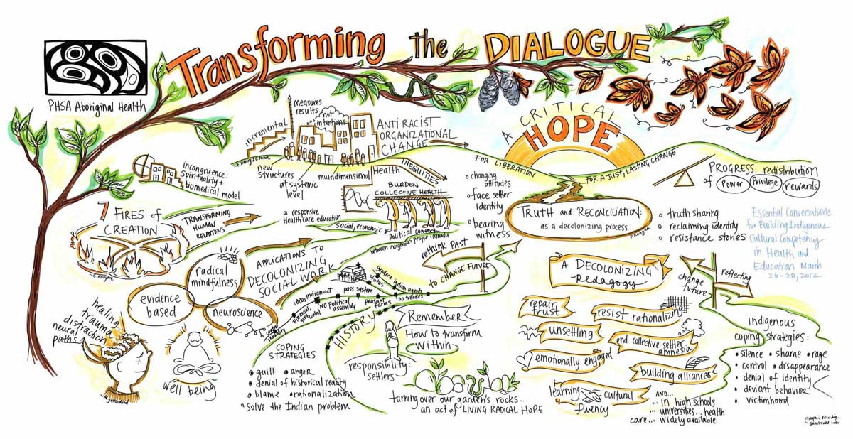 live graphic recording by sam bradd vancouver bc transforming the dialogue conference