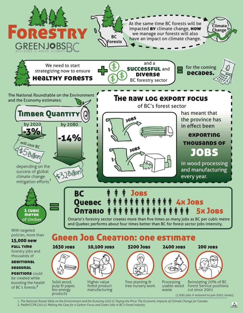 Green Jobs BC Conference 2012 Infographic Columbia Institute-Forestry