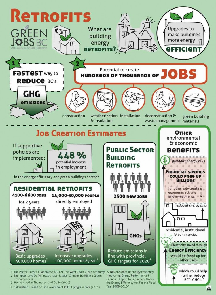 Green Jobs BC Conference 2012 Infographic Columbia Institute- Retrofits