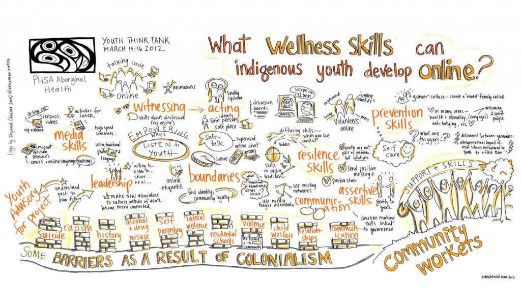 graphic recording - graphic facilitation - public health services of BC - small group work report back about  indigenous youth wellness