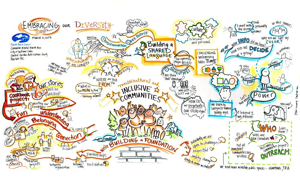 Fraser Basin Inclusive Communities Graphic Recording sam bradd, artist, vancouver, image, what is graphic recording, what is graphic facilitation, illustration,  charette, Fraser Basin Council, anti racism, embracing diversity forum, Williams Lake art based community building, what is collaboration, union, illustrator, best practice, vector, best practice, visualization, visual learners, infographic, graphic design, mind map, mind mapping, visual practitioner, creativity, sketch noters, visual notetaking, consultant, facilitator, visual thinking, information architects, visual synthesis, graphic translation, group graphics, and ideation specialists, live drawing, group facilitation, group collaborative work, world cafe, conference, information design, information designers, virtual coaches, educator, non-profit, progressive, environment, sustainability, community, health, indigenous, aboriginal, youth, teens, adult learners, adult education, empowerment, justice,  leadership, team building,