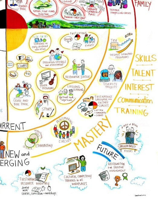 Circle of Courage, Williams Lake, residential school TRC, sam bradd, artist, vancouver, image, what is graphic recording, what is graphic facilitation, illustration, facilitation tools, facilitation toolbox, art based community building, what is collaboration, union, illustrator, best practice, vector, best practice, visualization, visual learners, infographic, graphic design, mind map, mind mapping, visual practitioner, creativity, sketch noters, visual notetaking, consultant, facilitator, visual thinking, information architects, visual synthesis, graphic translation, group graphics, and ideation specialists, live drawing, group facilitation, group collaborative work, world cafe, conference, information design, information designers, virtual coaches, educator, non-profit, progressive, environment, sustainability, community, health, indigenous, aboriginal, youth, teens, adult learners, adult education, empowerment, justice,  leadership, team building, experiential graphics