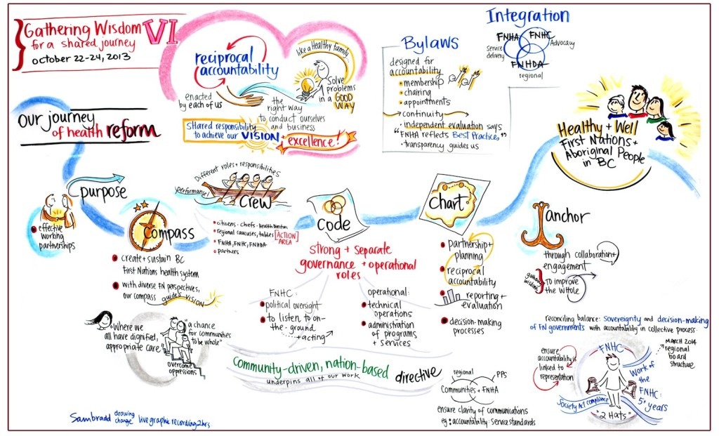 sam bradd, artist, vancouver, image, what is graphic recording, what is graphic facilitation, illustration, First Nations Health Authority, First Nations Health care, FNHC, FNHA, Gathering Wisdom 6, Gathering Wisdom VI, governance stream, social determinants of health, wellness model, First Nations wellness model, health care, leaders, conversation on health, community building, what is collaboration, union, illustrator, best practice, vector, best practice, visualization, visual learners, infographic, graphic design, mind map, mind mapping, visual practitioner, creativity, sketch noters, visual notetaking, facilitator, visual thinking, information architects, visual synthesis, graphic translation, group graphics, and ideation specialists, live drawing, group facilitation, group collaborative work, world cafe, conference, information design, information designers, virtual coaches, educator, non-profit, progressive, environment, sustainability, community, health, indigenous, aboriginal, youth, teens, adult learners, adult education, empowerment, justice, leadership, team building, experiential graphics