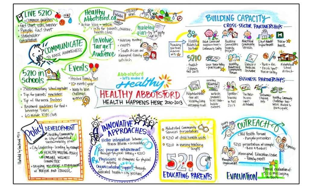 sam bradd, artist, vancouver, image, what is graphic recording, what is graphic facilitation, illustration, Healthy Abbotsford, City of Abbotsford, logic model visual, summarizing report, community planning, health care, leaders, conversation on health, community building, what is collaboration, union, illustrator, best practice, vector, best practice, visualization, visual learners, infographic, graphic design, mind map, mind mapping, visual practitioner, creativity, sketch noters, visual notetaking, consultant, facilitator, visual thinking, information architects, visual synthesis, graphic translation, group graphics, and ideation specialists, live drawing, group facilitation, group collaborative work, world cafe, conference, information design, information designers, virtual coaches, educator, non-profit, progressive, environment, sustainability, community, health, indigenous, aboriginal, youth, teens, adult learners, adult education, empowerment, justice, leadership, team building, experiential graphics