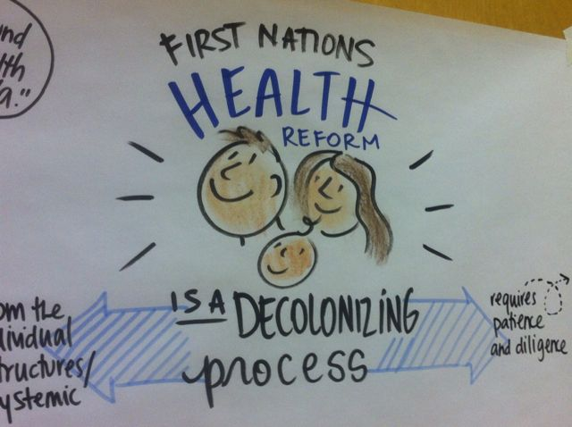 First Nations Health Authority, first nations health reform, decolonizing, wellness, culture, sam bradd, artist, vancouver, image, live drawing, what is graphic recording, what is graphic facilitation, illustration, community development, community building, union, illustrator, best practice, vector, best practice, visualization, visual learners, mind map, visual practitioner, creativity, sketch noters, visual notetaking, facilitator, visual thinking, visual synthesis, live drawing, non profit, progressive, community, health, youth,leadership