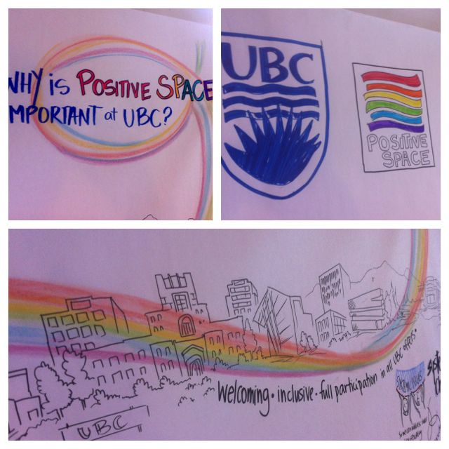 Positive Space at UBC, welcoming, inclusive, LGBTQI, equity, sam bradd, artist, vancouver, image, live drawing, what is graphic recording, what is graphic facilitation, illustration, community development, community building, union, illustrator, best practice, vector, best practice, visualization, visual learners, mind map, visual practitioner, creativity, sketch noters, visual notetaking, facilitator, visual thinking, visual synthesis, live drawing, non profit, progressive, community, health, youth, leadership