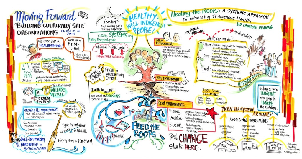 PHSA ICC Moving Forward conference, sam bradd, artist, vancouver, image, what is graphic recording, what is graphic facilitation, knowledge translation, knowledge transfer, illustration, First Nations, Aboriginal health, indigenous health, Cindy Blackstock, cultural competency, Charlotte Reading, New South Wales health, First Nations wellness model, health care, leaders, community building, what is collaboration, union, illustrator, best practice, vector, best practice, visualization, visual learners, infographic, graphic design, mind map, mind mapping, visual practitioner, creativity, sketch noters, visual notetaking, facilitator, visual thinking, information architects, visual synthesis, graphic translation, group graphics, and ideation specialists, live drawing, group facilitation, group collaborative work, world cafe, conference, information design, information designers, virtual coaches, educator, non-profit, progressive, environment, sustainability, community, health, indigenous, aboriginal, youth, teens, adult learners, adult education, empowerment, justice, leadership, team building, experiential graphics
