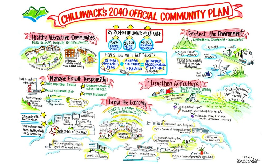 sam bradd, artist, vancouver, image, what is graphic recording, what is graphic facilitation, illustration, City of Chilliwack, OCP, official community plan, public engagement, innovation in engagement, union, illustrator, best practice, vector, best practice, visualization, visual learners, infographic, graphic design, mind map, mind mapping, visual practitioner, creativity, sketch noters, visual notetaking, facilitator, visual thinking, information architects, visual synthesis, graphic translation, group graphics, and ideation specialists, live drawing, group facilitation, group collaborative work, world cafe, conference, information design, information designers, virtual coaches, educator, non-profit, progressive, environment, sustainability, community, health, indigenous, aboriginal, youth, teens, adult learners, adult education, empowerment, justice, leadership, team building, experiential graphics