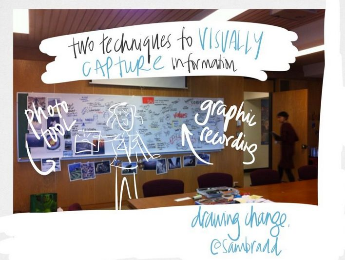 SFU history- photo and graphic recording