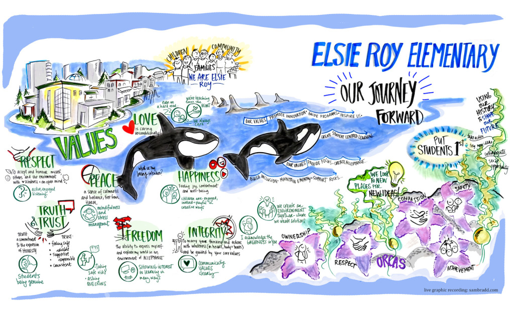 sam bradd, artist, vancouver, image, what is graphic recording, what is graphic facilitation, illustration, bced, education, school, Elsie Roy elementary, knowledge translation, public engagement, innovation in engagement, union, illustrator, best practice, vector, best practice, visualization, visual learners, infographic, graphic design, mind map, mind mapping, visual practitioner, creativity, sketch noters, visual notetaking, facilitator, visual thinking, information architects, visual synthesis, graphic translation, group graphics, and ideation specialists, live drawing, group facilitation, group collaborative work, world cafe, conference, information design, information designers, virtual coaches, educator, non-profit, progressive, environment, sustainability, community, health, indigenous, aboriginal, youth, teens, adult learners, adult education, empowerment, justice, leadership, team building, experiential graphics