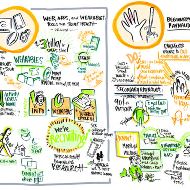 Graphic Recording for Arthritis clinical research