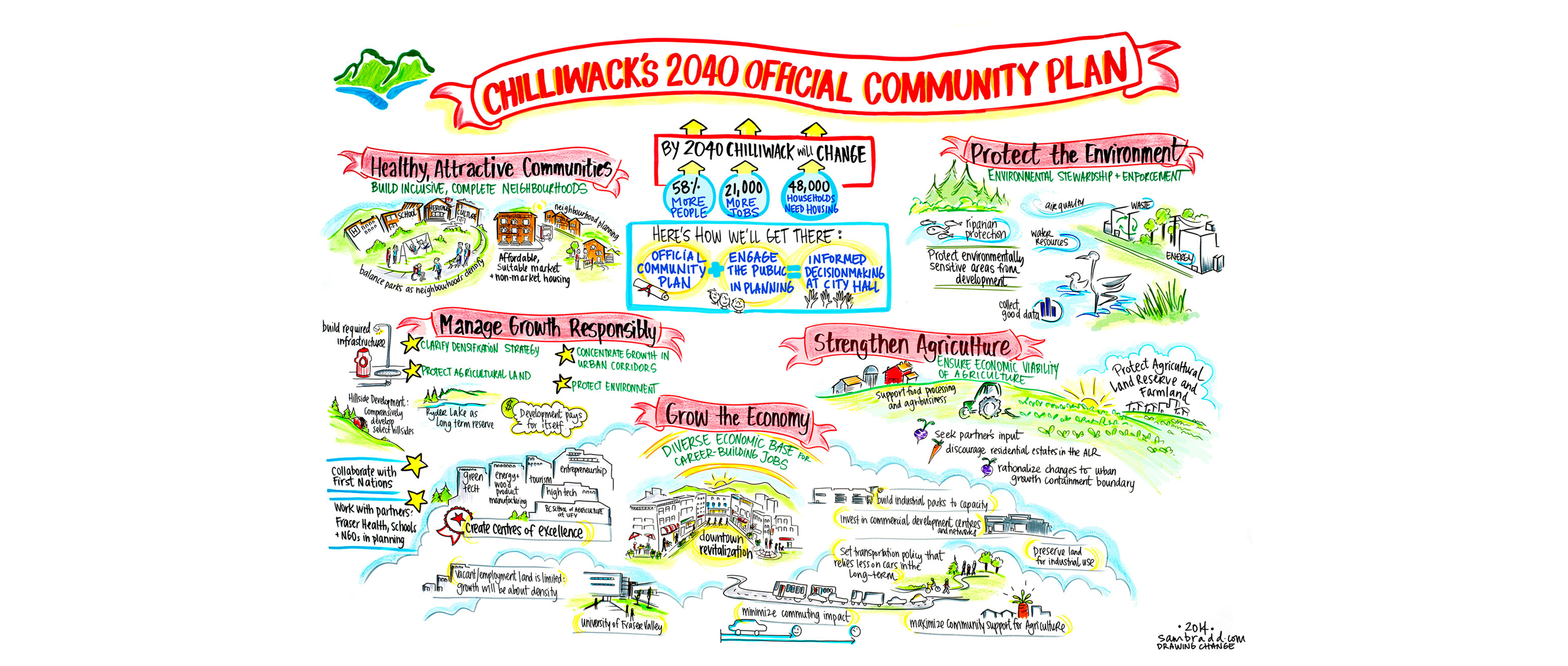Graphic Recording of Chilliwack Goals