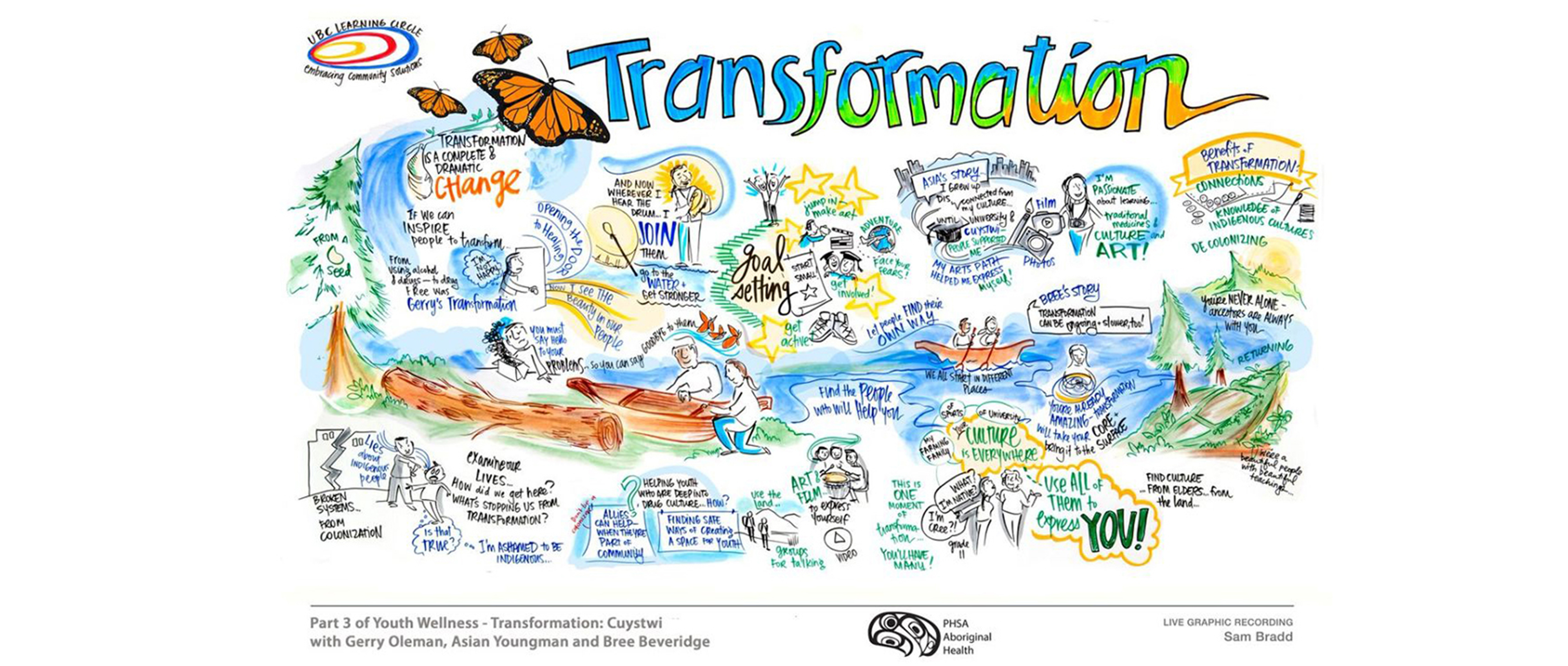 Graphic Recording of Indigenous Youth Wellness