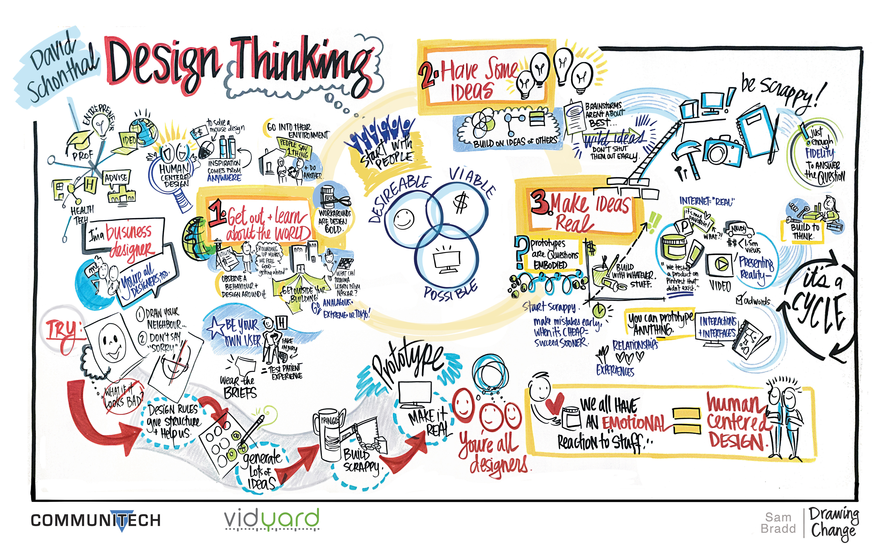 David-Schonthal graphic recording about design thinking