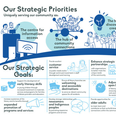 Infographic of Winnipeg Library strategic plan