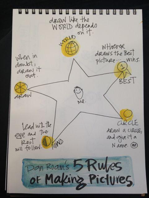 sketchnote - Dan Roam 5 rules of making pictures