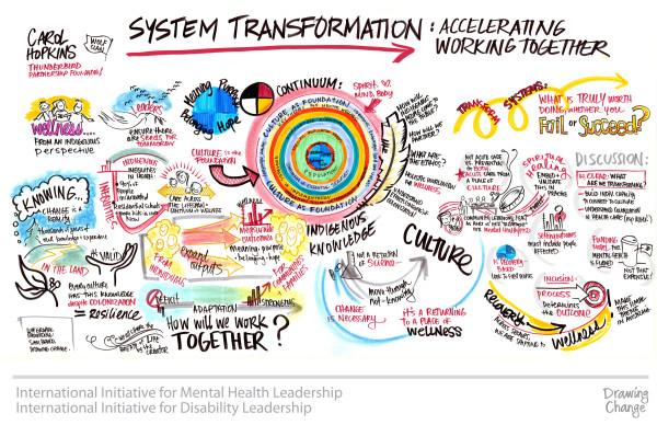 IIMHL Indigenous-Wellness-Systems-WEB-mental health