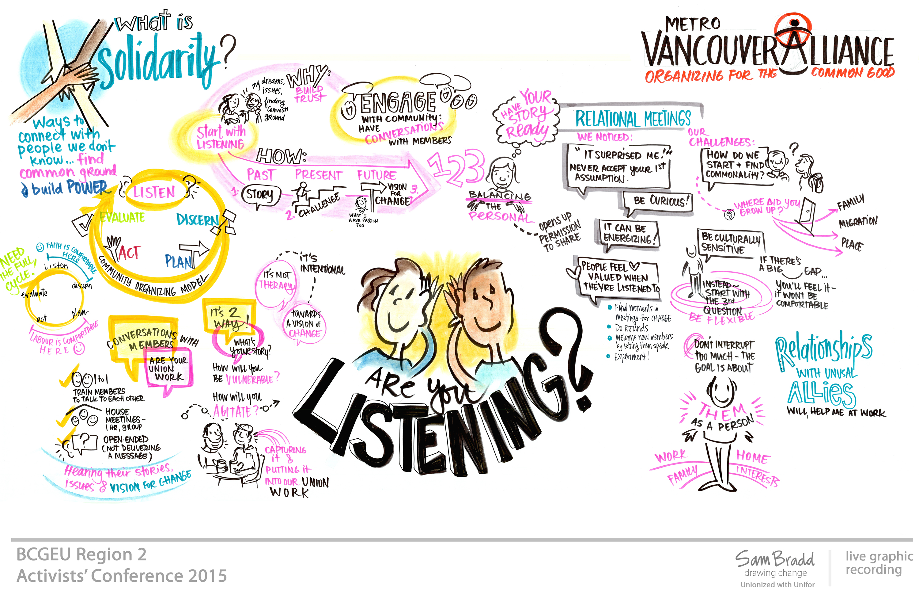 BCGEU union graphic recording graphic facilitation conference visual storytelling sam bradd