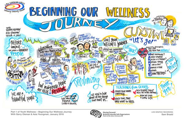 sam bradd PHSA UBC Learning Circle indigenous youth wellness