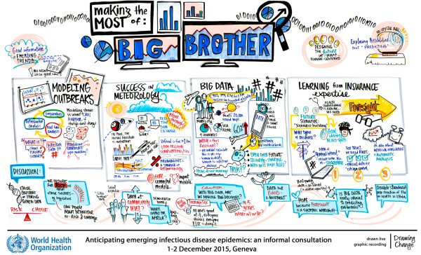 Big data session - World Health Organization graphic recording emerging infectious disease epidemics sam bradd graphic recording