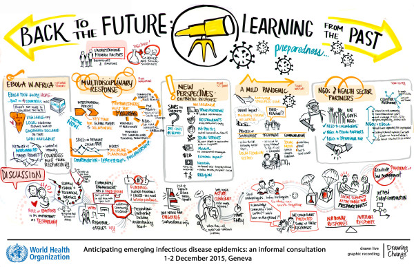 Learning from the past - World Health Organization graphic recording emerging infectious disease epidemics sam bradd graphic recording