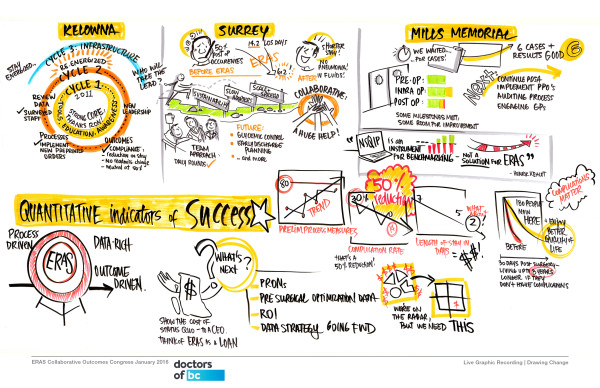 graphic recording, graphic facilitation, listening, process, sensemaking, teaching graphic recording skills, visual practitioner, vancouver