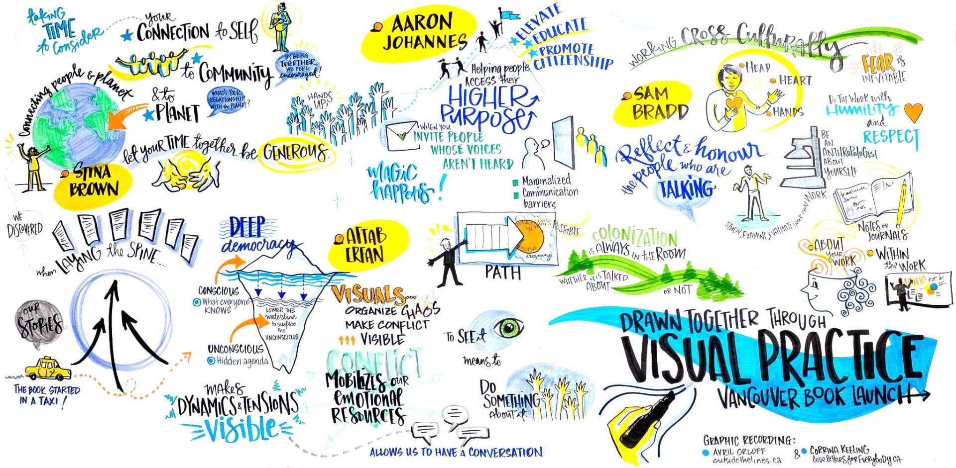 Drawn Together Through Visual Practice graphic recording book launch Vancouver