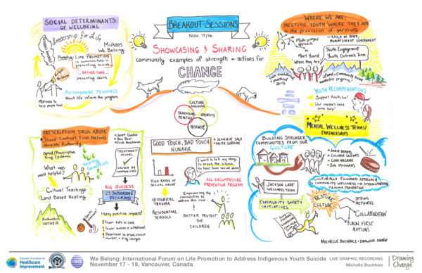 We Belong life promotion graphic recording by michelle buchholz