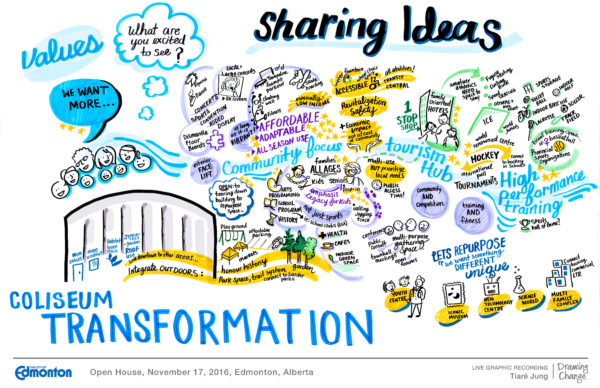 graphic recording tiare jung city of edmonton coliseum