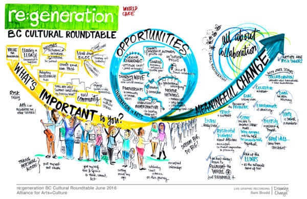 graphic recording workshop vancouver BC