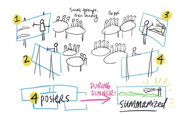 Live Graphic Facilitation