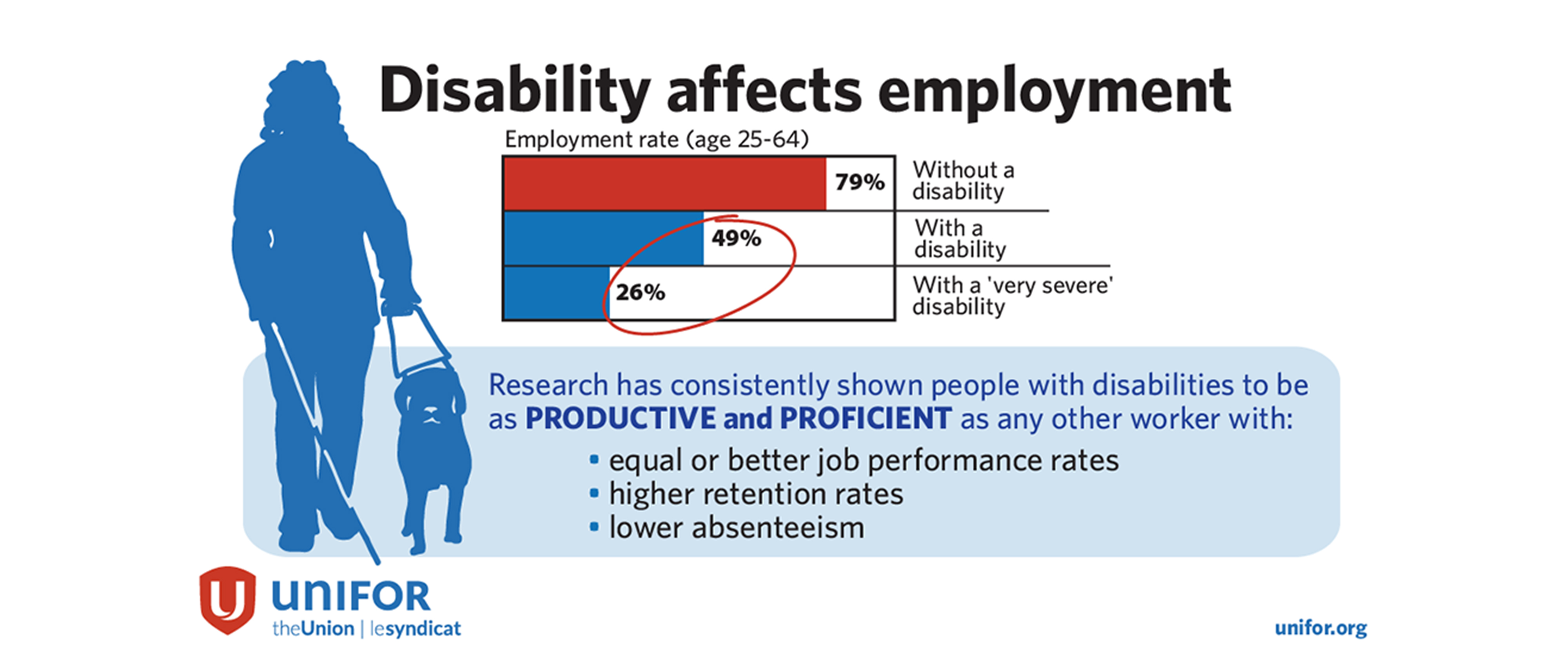 Infographic detailing how disability affects employment