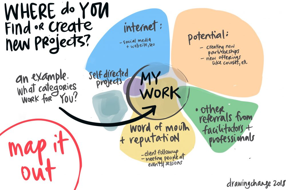 action planning finding graphic recording projects drawing change