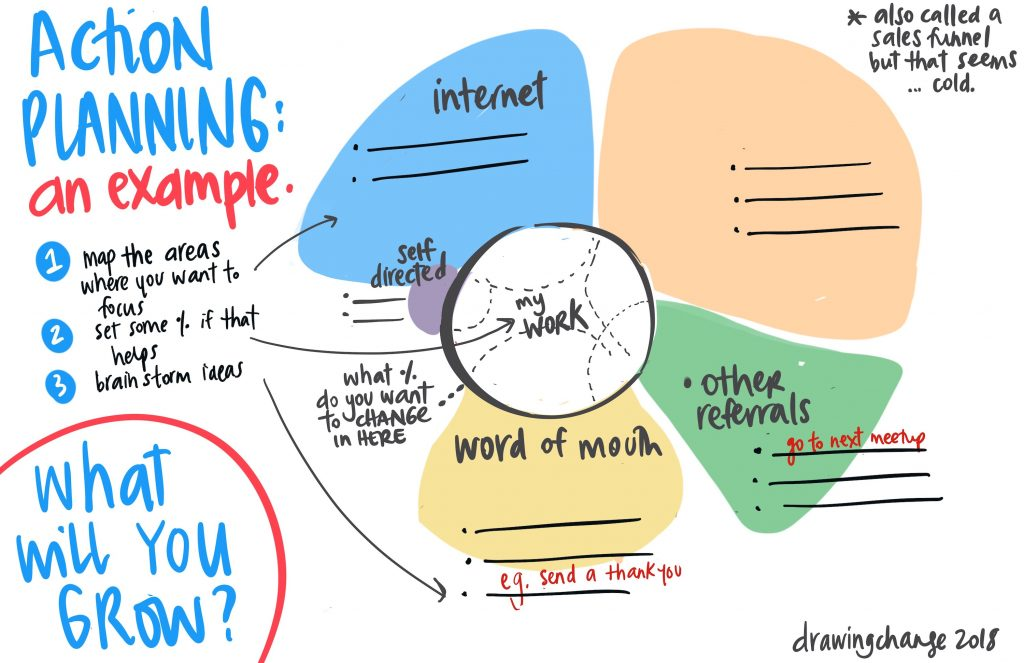 Action Planning Drawing Change sam bradd