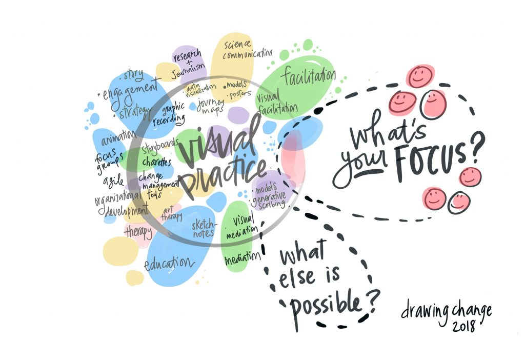 action planning Visual Practice what is your focus Drawing Change sam bradd
