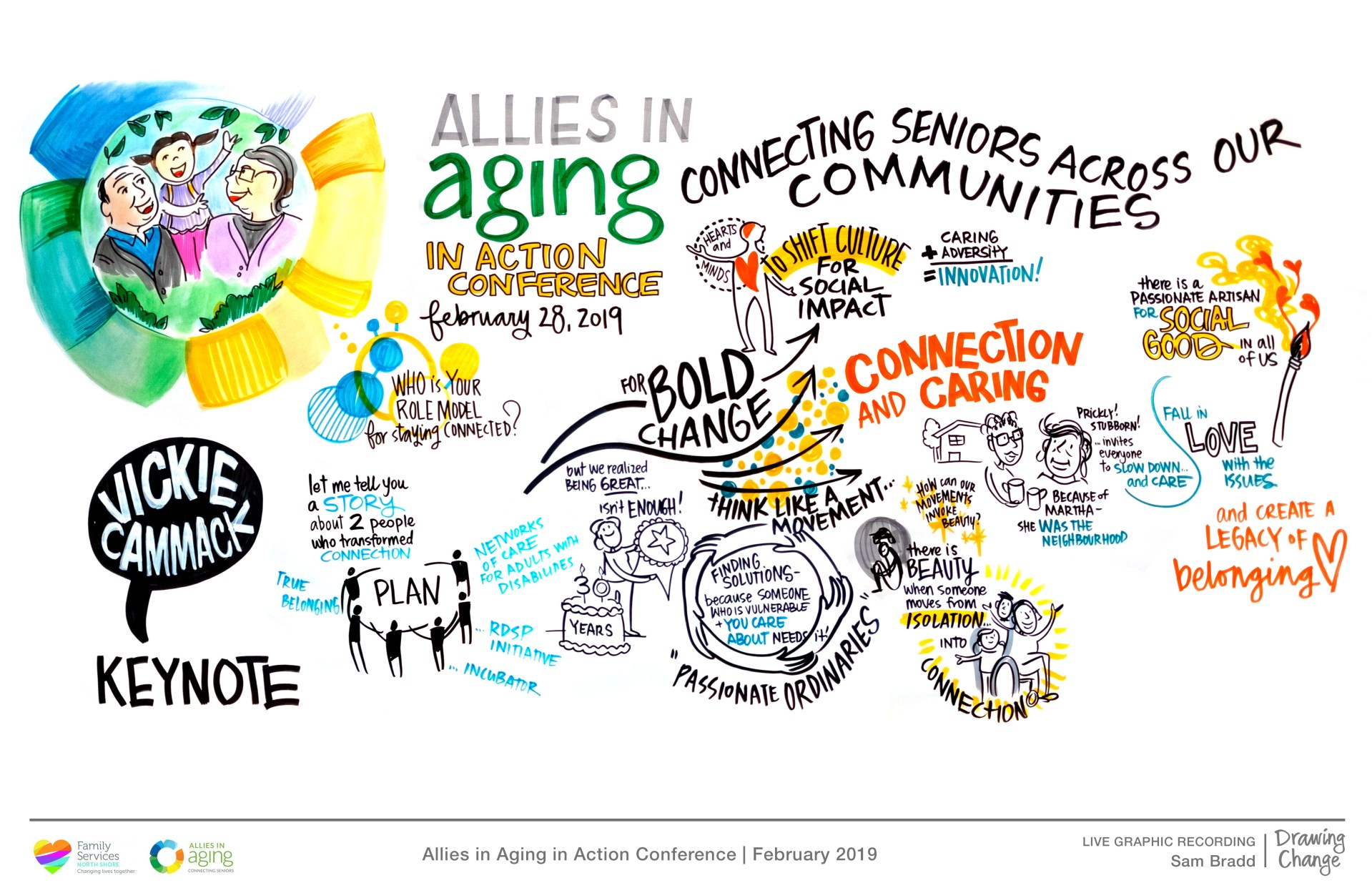 live graphic recording and graphic facilitation vancouver sam bradd for allies in aging