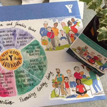 YMCA image of visual strategic plan