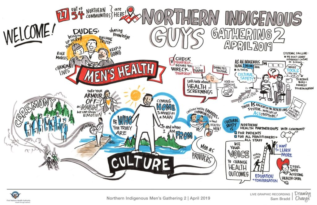Indigenous Men's Health session graphic recording