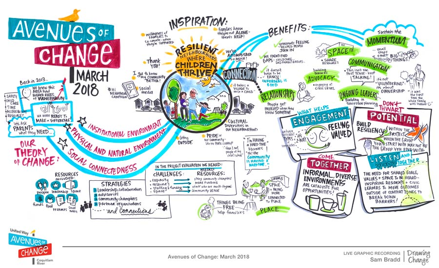 graphic recording sam bradd avenues of change vancouver