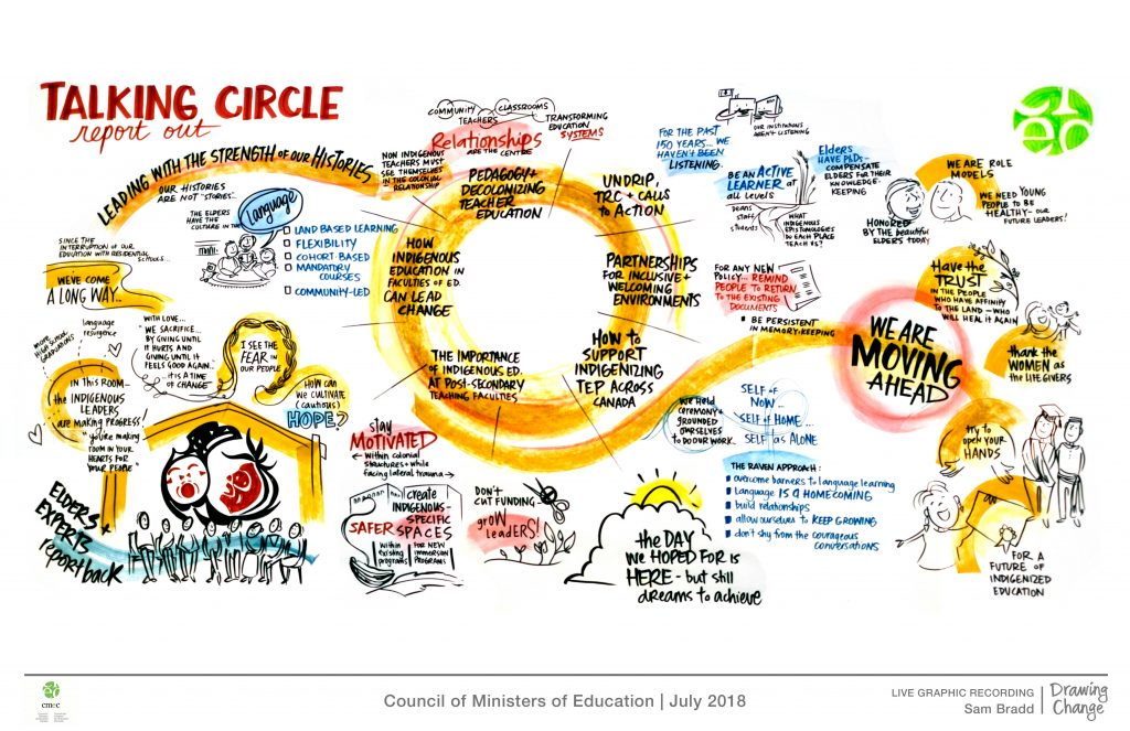 sam bradd indigenizing teacher education CEMC graphic recording talking circle report back
