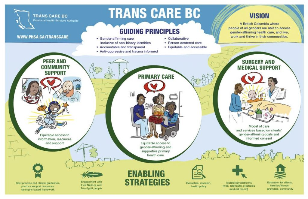 Vision for Trans Care BC