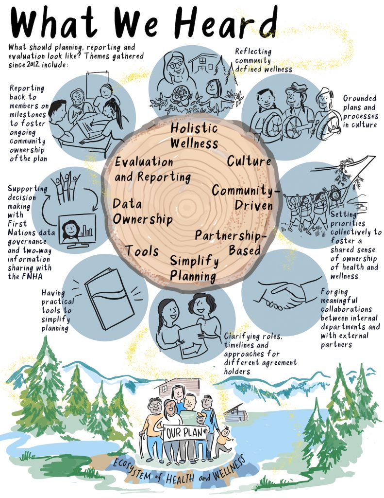 What We Heard - FNHA Health and Wellness PLanning process illustration by Drawing Change