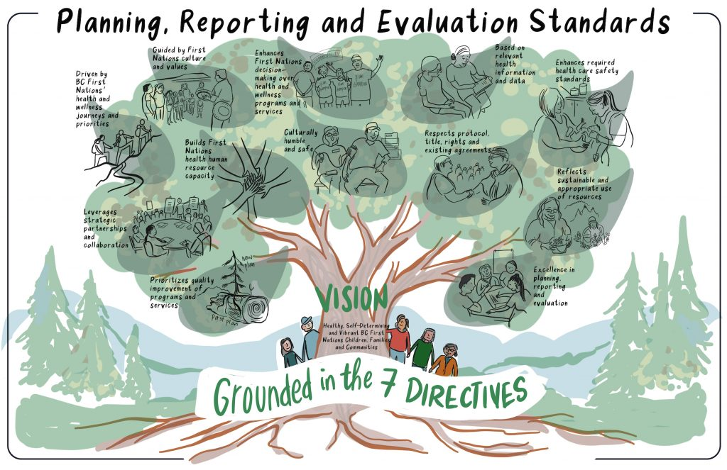 Planning Reporting and Evaluation Standards for First Nations Health and Wellness Plans