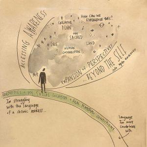 Integral Facilitation 10 Directions program Sam Bradd sketchnotes awareness and cosmic address
