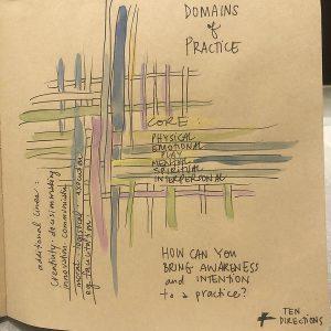 Integral Facilitation 10 Directions program Sam Bradd sketchnotes learning channels