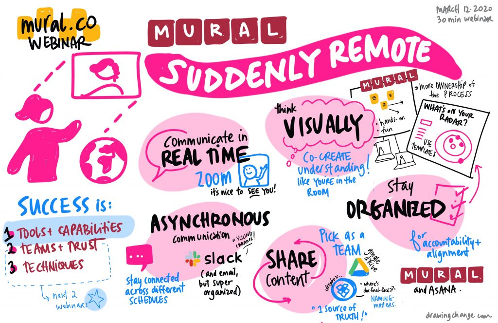 live digital graphic recording during Mural.co webinar