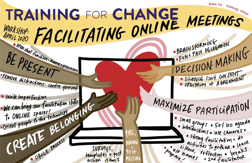 live digital graphic recording during training for change facilitating online workshop
