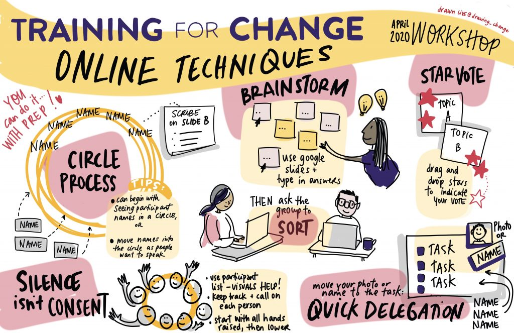 live graphic recording during training for change webinar techniques
